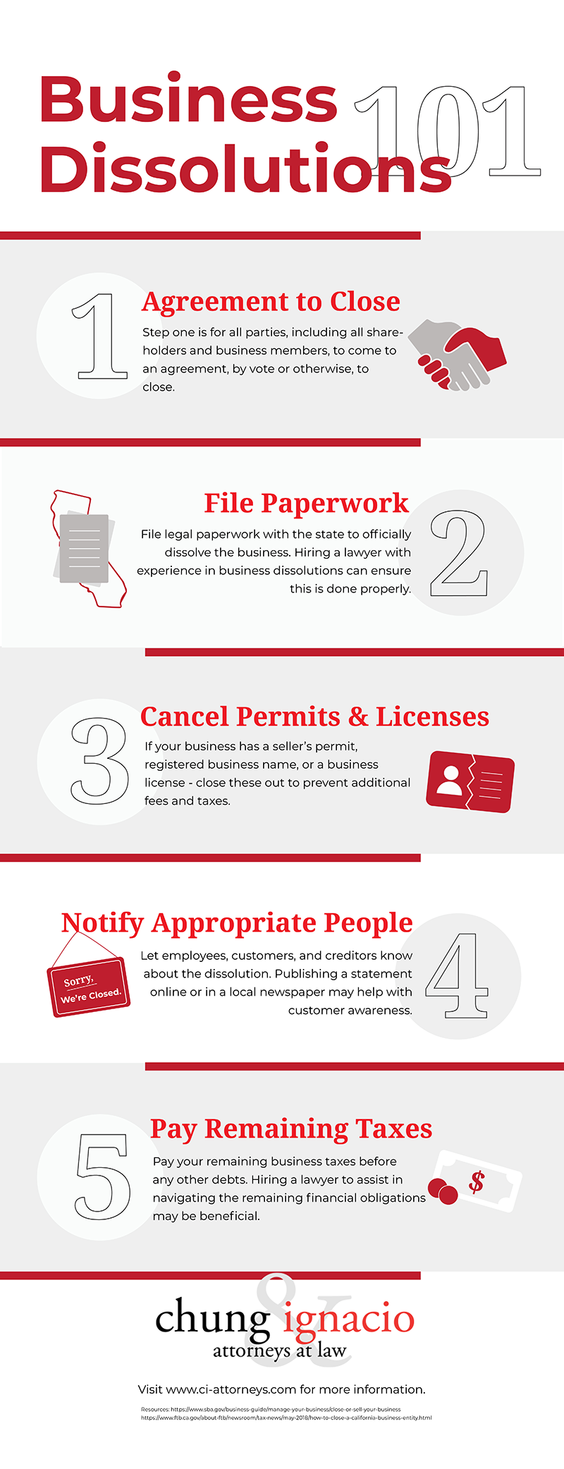 [INFOGRAPHIC] Business Dissolutions 101